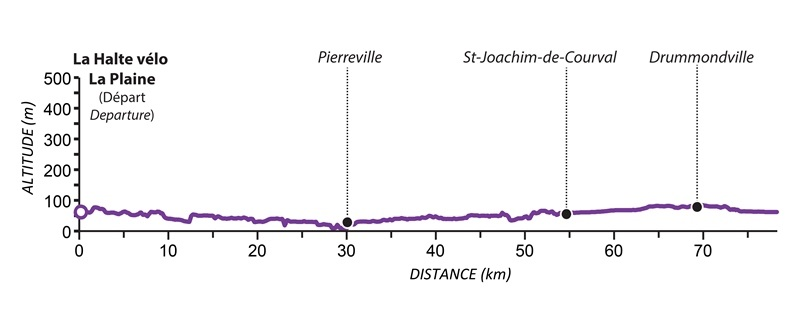 Elevation - Circuit 4 - The Saint-François River Tour